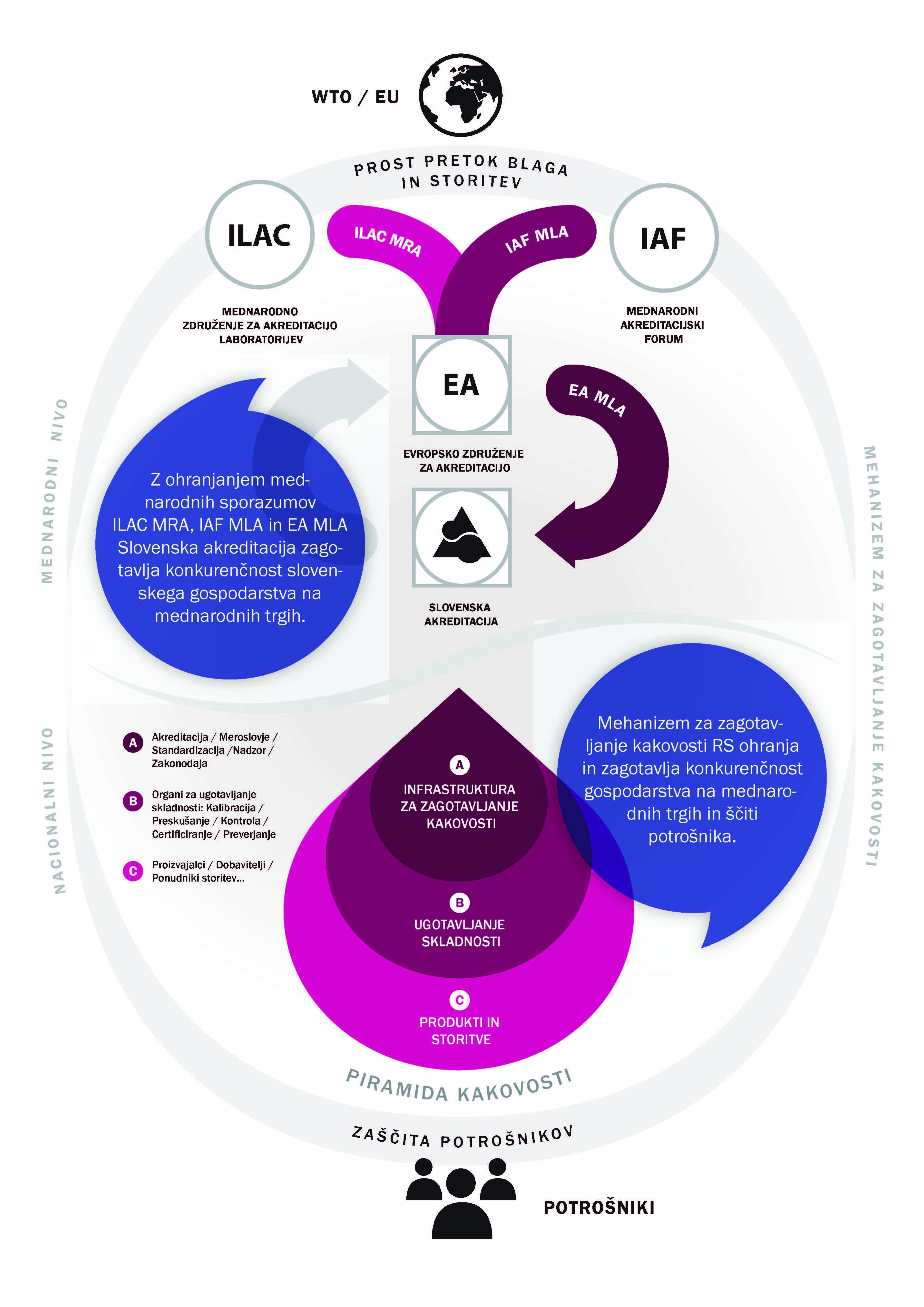 SA infografika